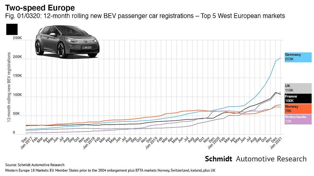 West European xEV volumes by market