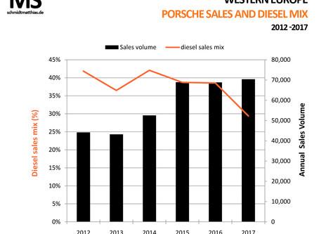 Genuine end of the diesel powered Porsche?