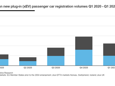 March/Q1 2021 West European Electric Car Market – PHEVs remain the elephant in the room