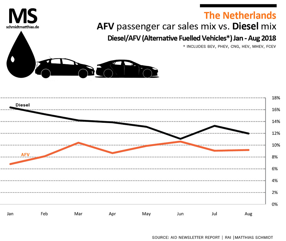 Sales trend history of diesel powered and AFV powered cars in The Netherlnds