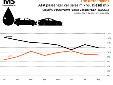 Netherlands to become first EU market to see AFVs outsell diesels according to new research