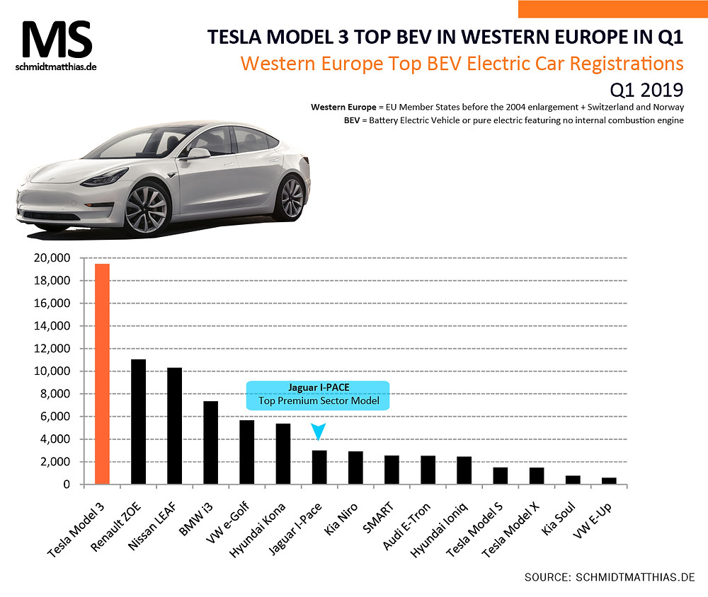 Top selling electric car models Europe Q1 2019