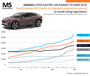 Q1 2019 Electric Car Report