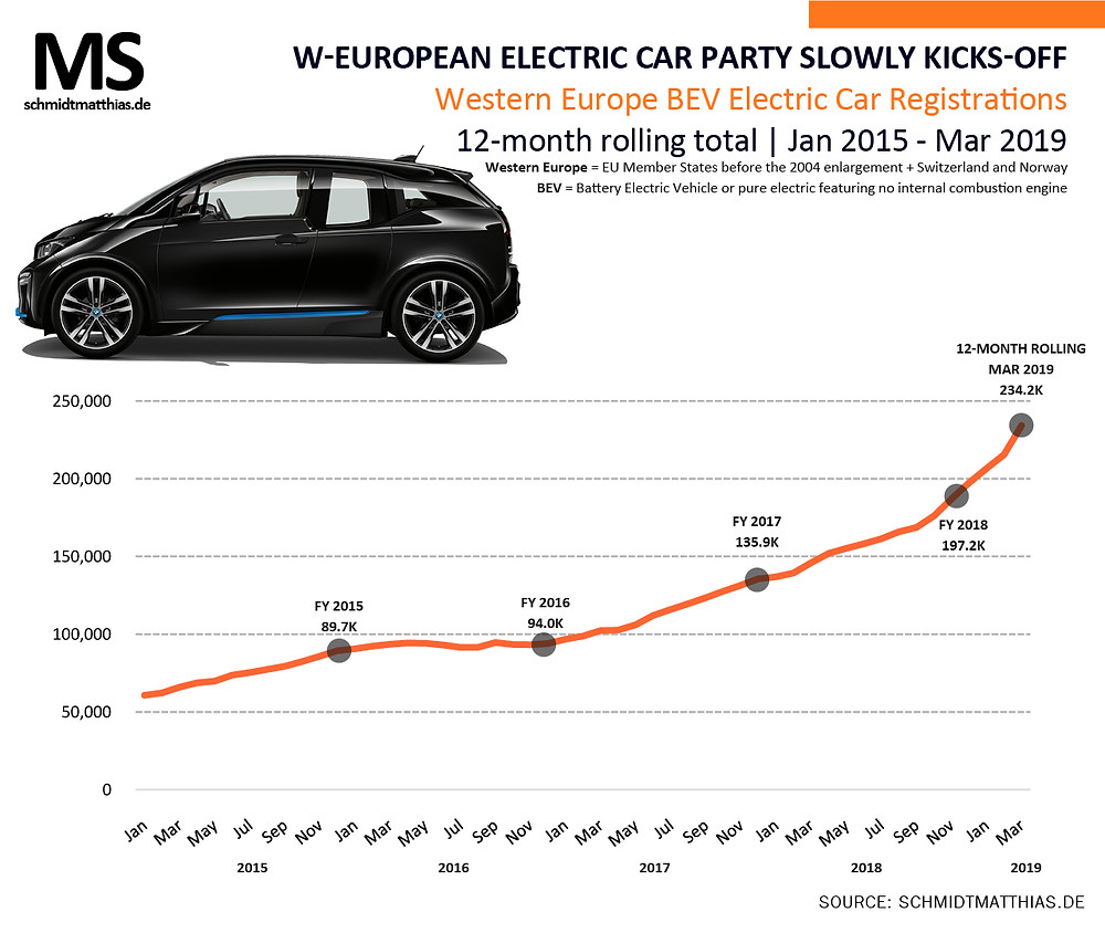 Europe electric car sales trend