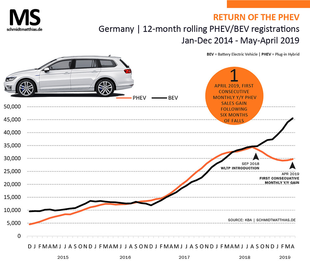 Germany PHEV BEV sales trends
