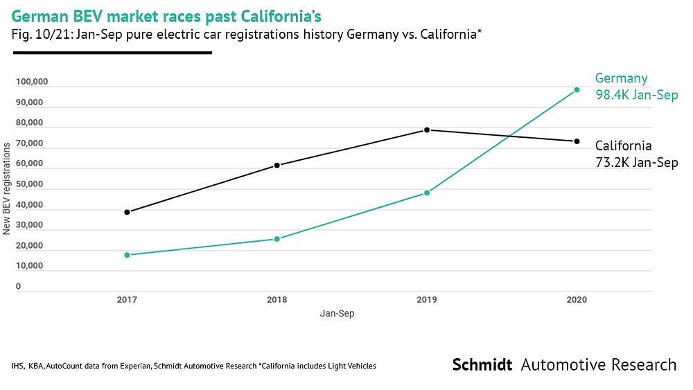 German electric car market now larger than California's