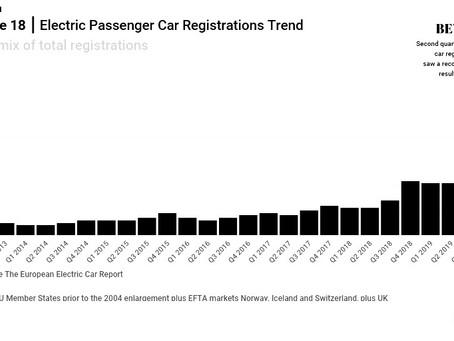 June 2020 European electric car market update
