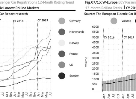 July 2020 West European electric car market round-up