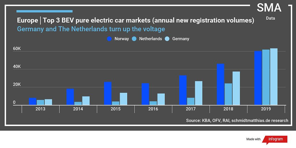 Germany now Europe's No.1 electric car market