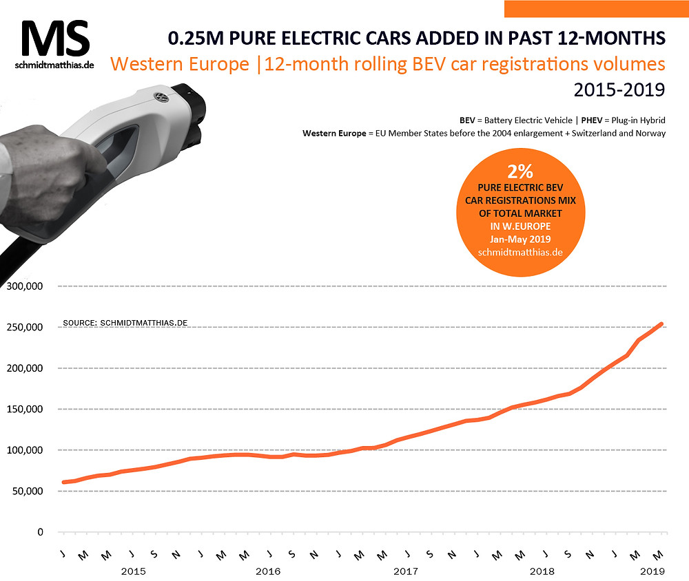 European electric car sales trend