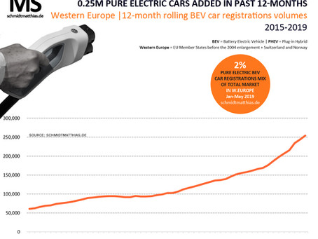 0.25 million new pure electric cars added to W.European roads during the past 12-months