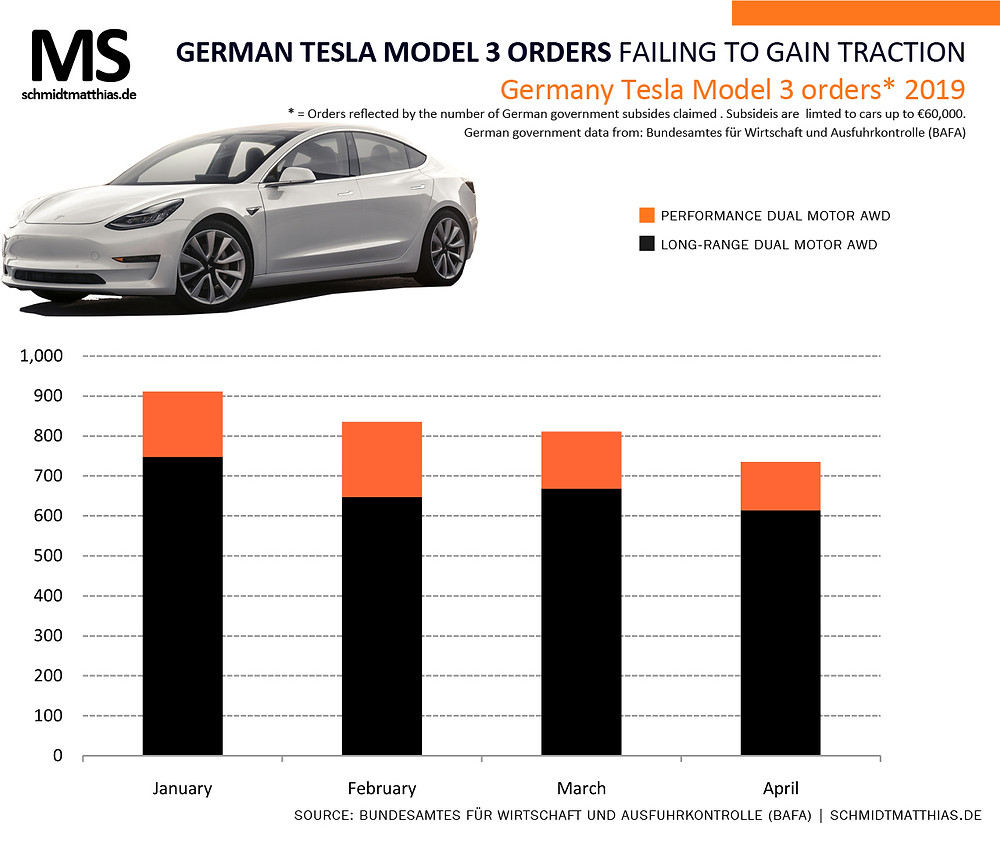 Germany Tesla Model 3 orders infographic