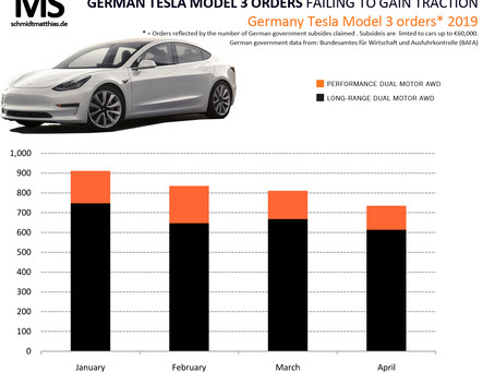 No ludicrous start for Tesla Model 3 in Germany
