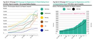European electric car market 12-month rolling trend