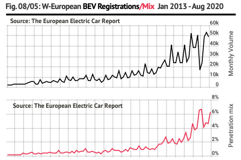 European electric car market 12-month rolling trend