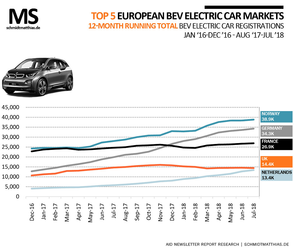 electric car sales Europe top 5 markets