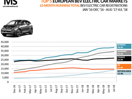 UK's electric car sales mix falls behind Ireland's
