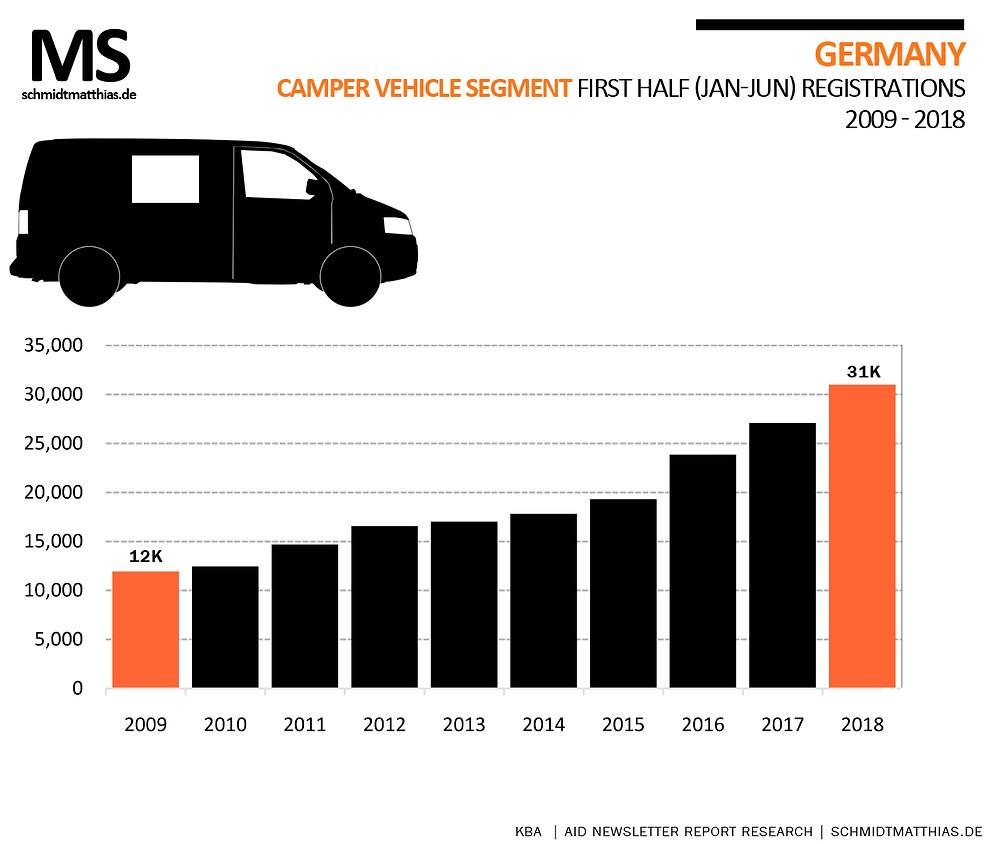 Wohnmobile Camper van sales trend 10 year history GErmany
