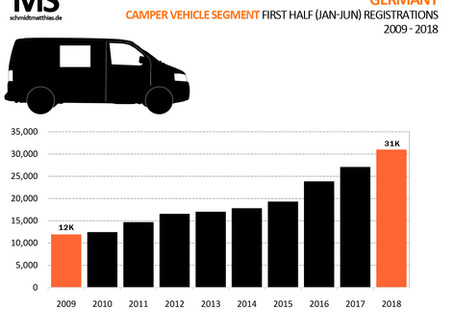 In Germany Camper-Vans outsell sports cars