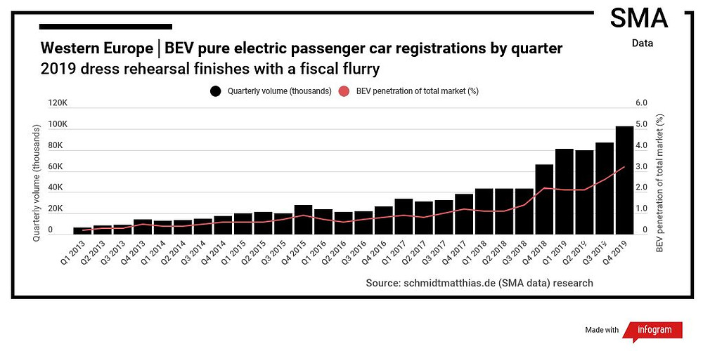 Infographic European electric car sales