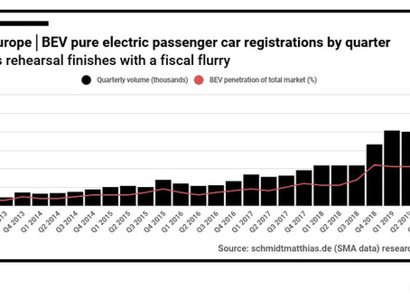 Record 0.35 million pure electric cars registered in W-Europe in 2019