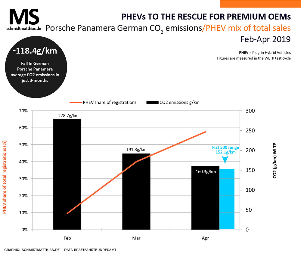 Porsche Panamera CO2 average and PHEV sales mix