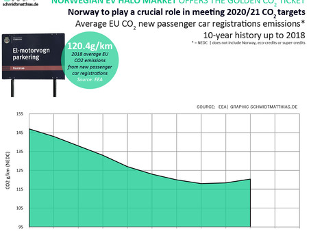 Norway, the golden CO2 ticket