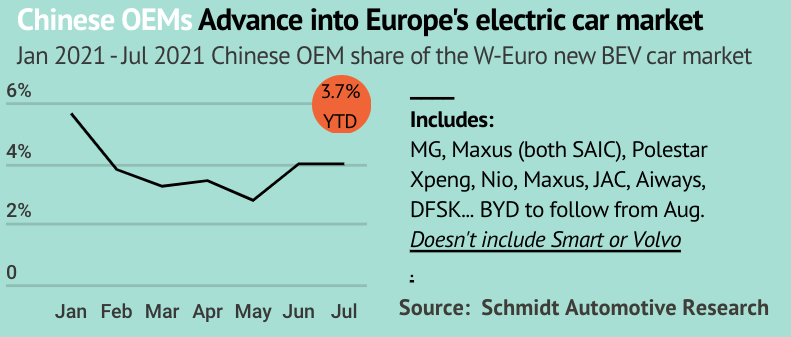 Chinese OEM mix of Europe's pure electric car market info graphic