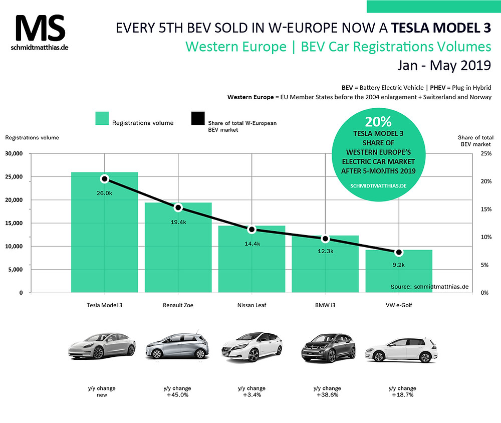 Top selling electric cars Europe