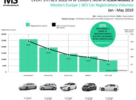Tesla Model 3 top selling pure electric car in Western Europe