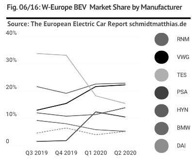 Tesla West European volumes slump – H1 2020