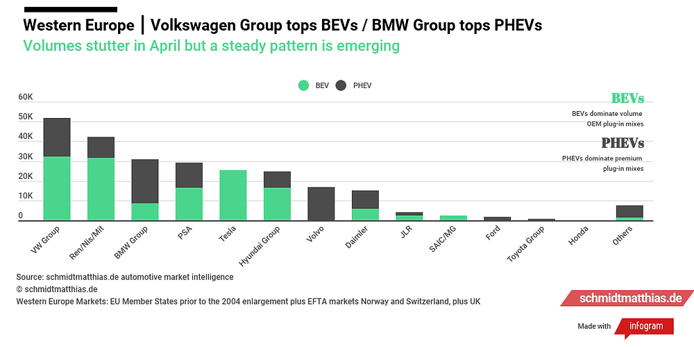 Western Europe plug-in car sales by manufacturer infographic