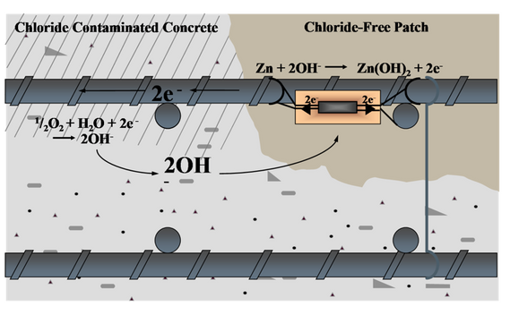 Cathodic Protection installation.png