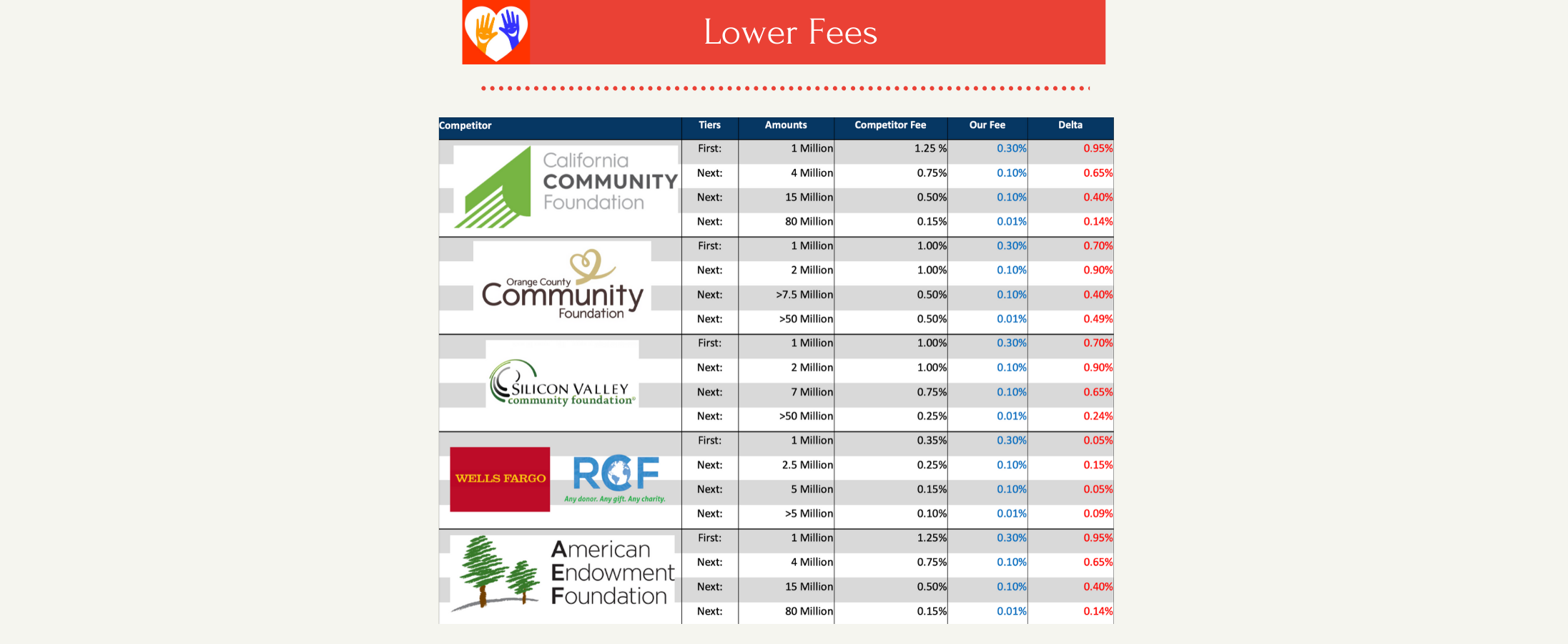 Copy of Copy of Lower Fees