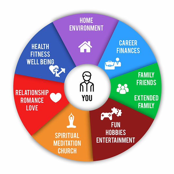 7 Areas of Life Final Oct 1 019.jpg