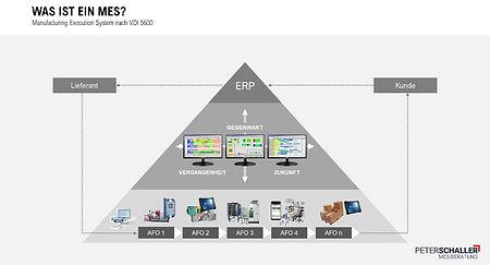 Datendrehscheibe, vertikale Integration, MES-Einführung, Vorteile von MES