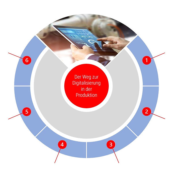 Digitalisierung, Smart Factory, Industrie 4.0, MES