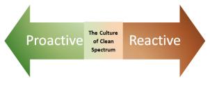 The Culture of Clean Spectrum: Reactive vs Proactive