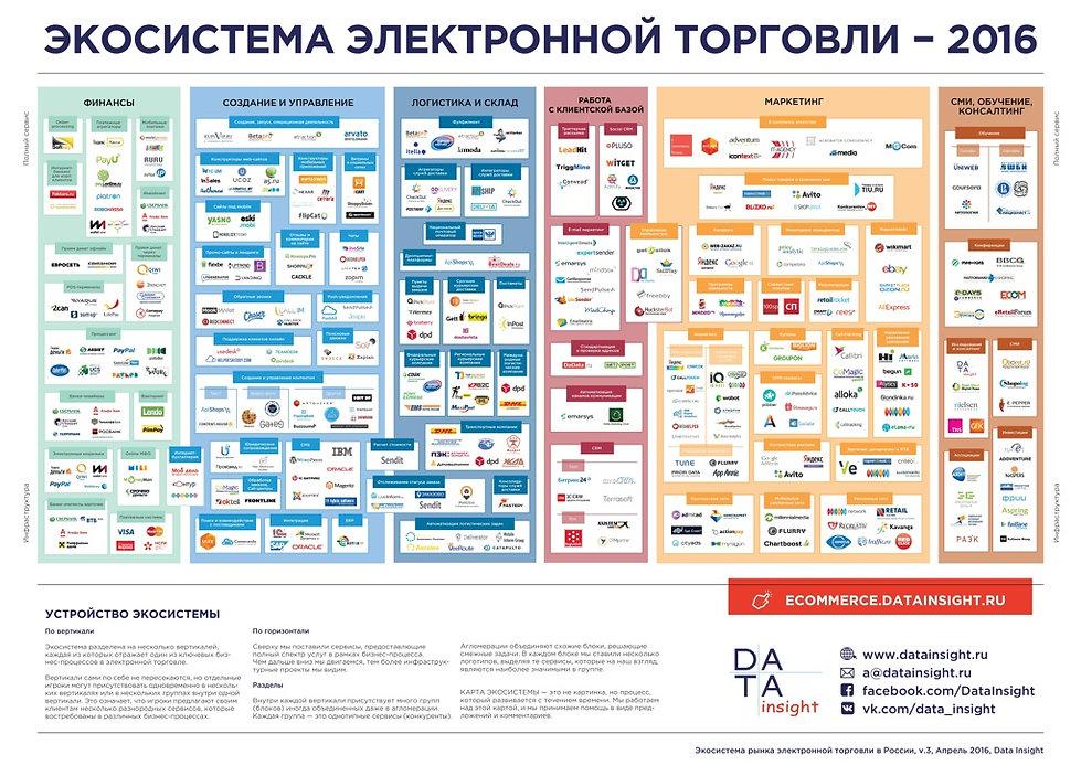 DI-eCommerceEcosystem_v3_2016_small.jpg