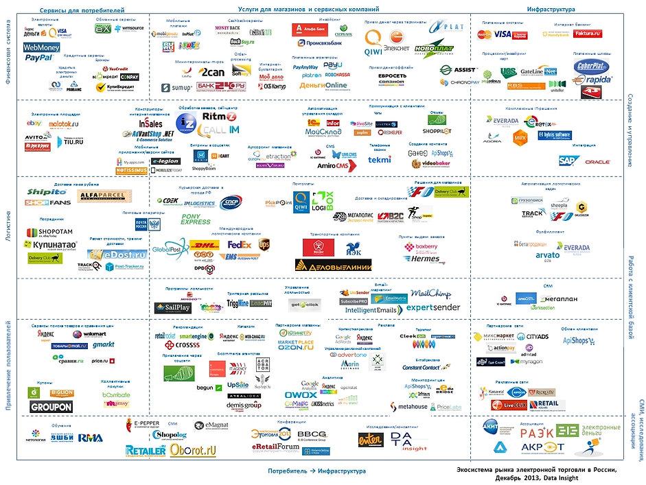 ecosystem-ecommerce2013.jpg