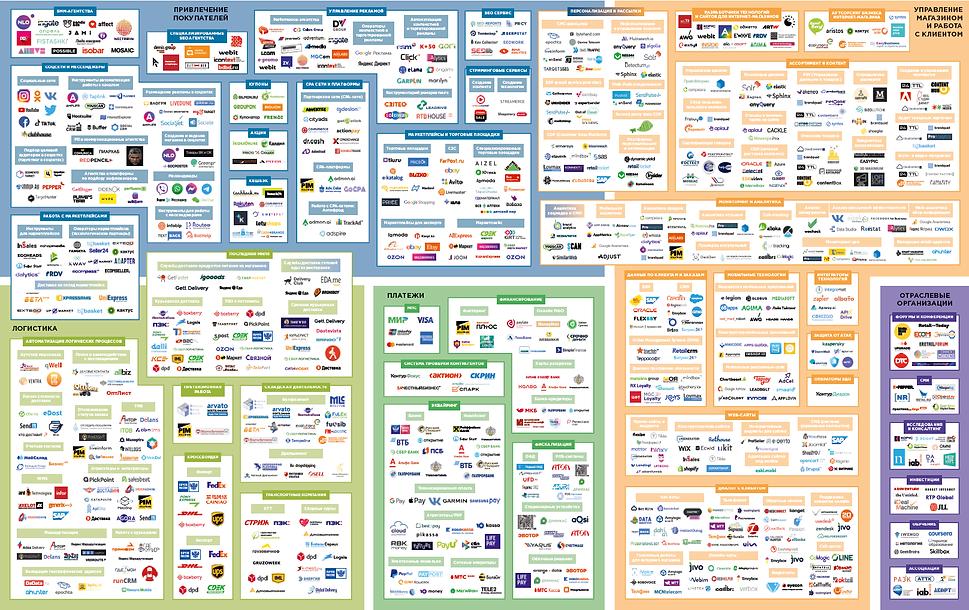 экосистема электронной торговли в России 2021 v2