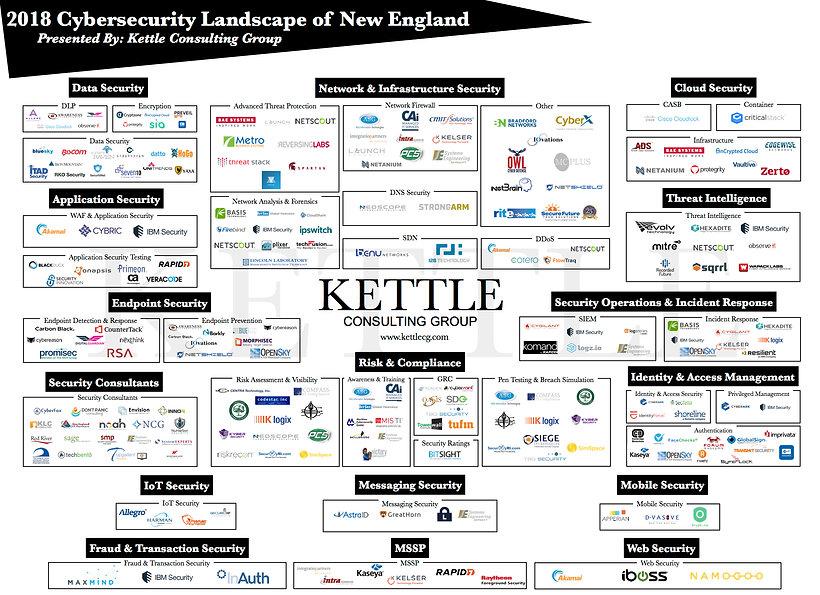2018 Cybersecurity Landscape of NE