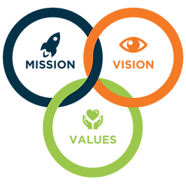 3 intersecting circles of Mission, Vision, Values
