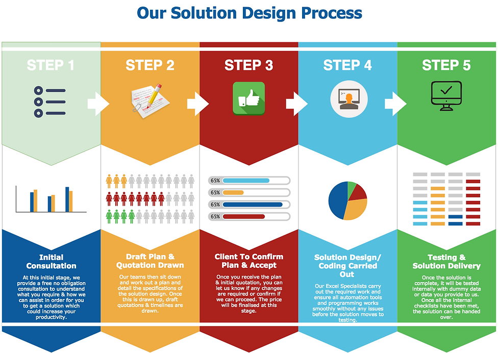 Advaned Excel Solutions Consultancy Process Manchester