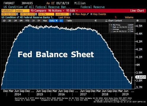 Reprise de la hausse du bilan de la banque centrale américaine.