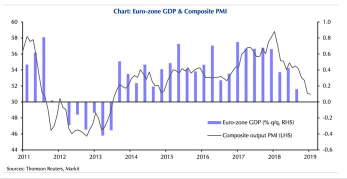 Indicateur avancé et croissance de la zone euro.
