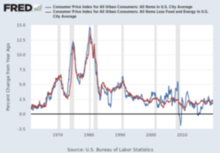 Evolution de l'inflation aux Etats-Unis.