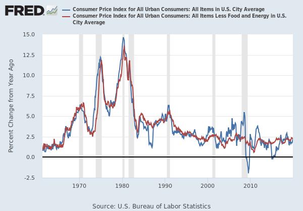 Evolution de l'inflation aux États-Unis