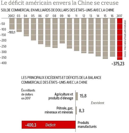 Evolution du déficit commercial américain avec la Chine