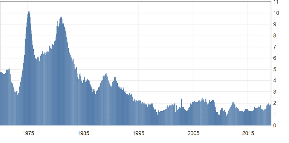 Évolution de l'inflation (hors alimentation et énergie) aux États-Unis